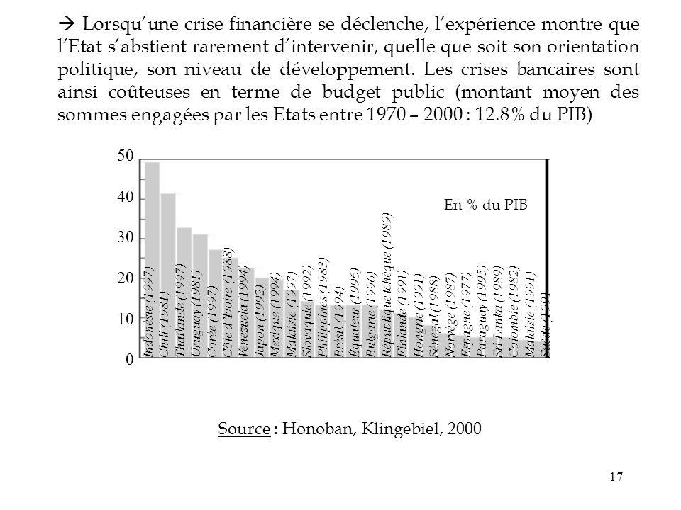  Lorsqu'une crise financière se déclenche, l'expérience montre que l'Etat s'abstient rarement d'intervenir, quelle que soit son orientation politique, son niveau de développement. Les crises bancaires sont ainsi coûteuses en terme de budget public (montant moyen des sommes engagées par les Etats entre 1970 – 2000 : 12.8% du PIB)