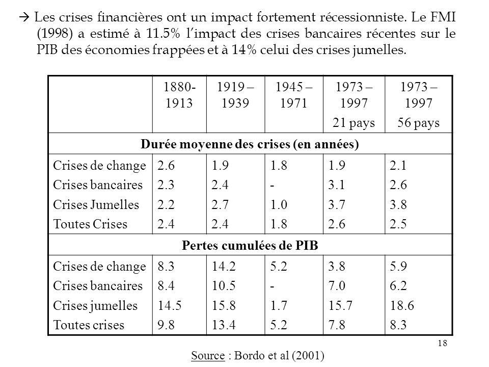 Durée moyenne des crises (en années)