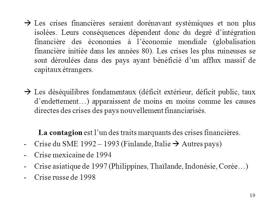 La contagion est l'un des traits marquants des crises financières.