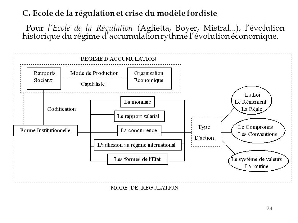 C. Ecole de la régulation et crise du modèle fordiste