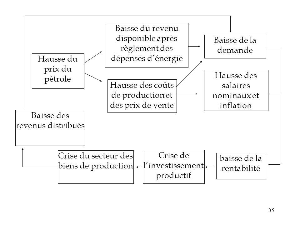 Baisse du revenu disponible après règlement des dépenses d'énergie
