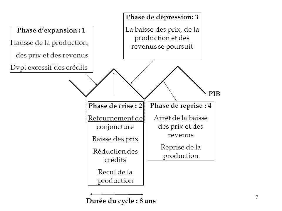 Phase de crise : 2 Durée du cycle : 8 ans
