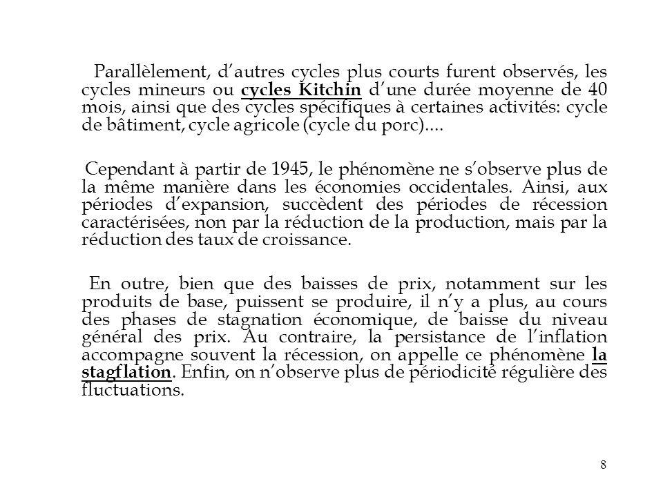 Parallèlement, d'autres cycles plus courts furent observés, les cycles mineurs ou cycles Kitchin d'une durée moyenne de 40 mois, ainsi que des cycles spécifiques à certaines activités: cycle de bâtiment, cycle agricole (cycle du porc)....