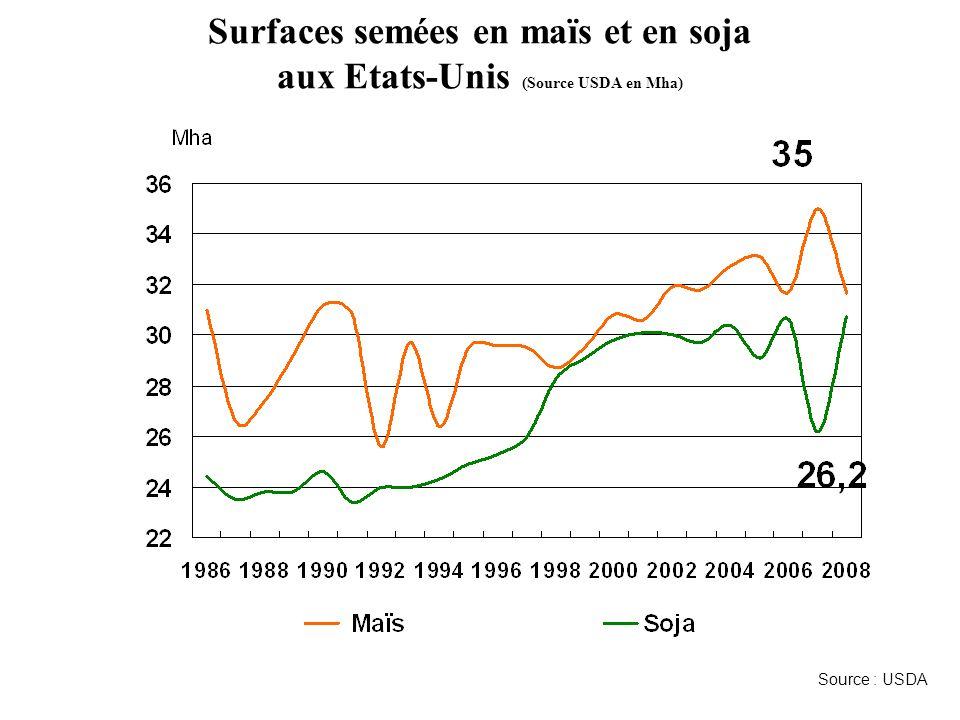 Surfaces semées en maïs et en soja aux Etats-Unis (Source USDA en Mha)