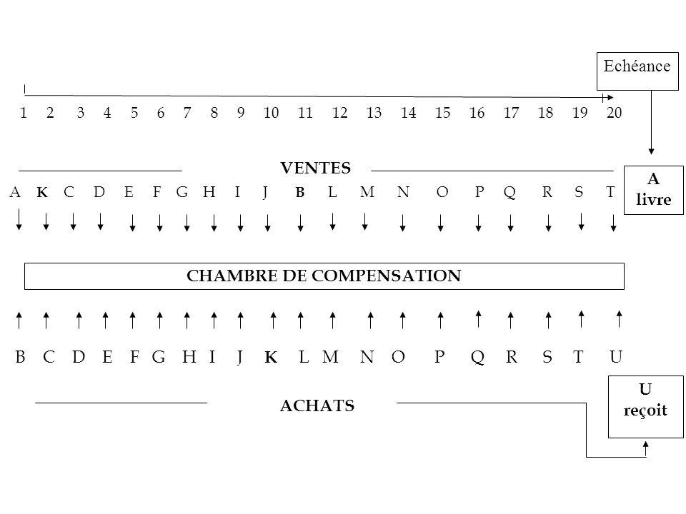CHAMBRE DE COMPENSATION
