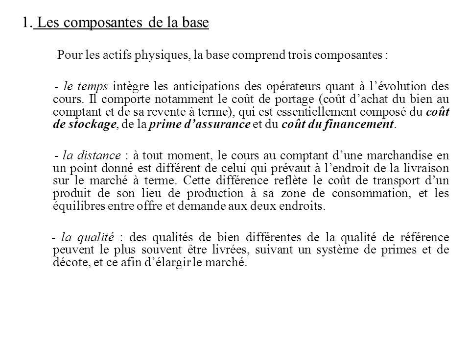 1. Les composantes de la base
