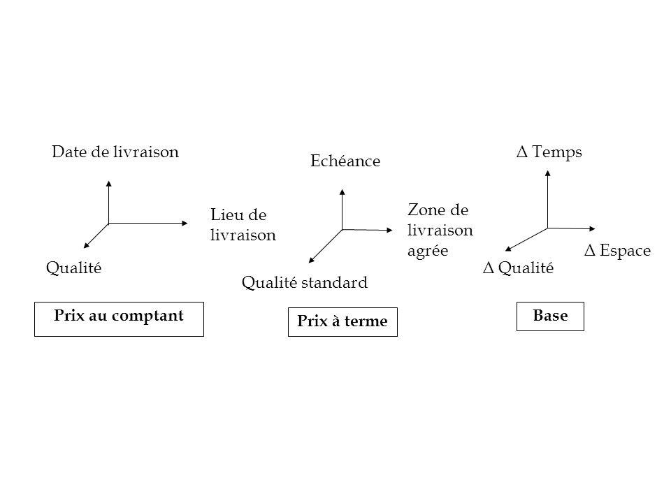 Date de livraison Δ Temps. Echéance. Zone de livraison agrée. Lieu de livraison. Δ Espace. Qualité.