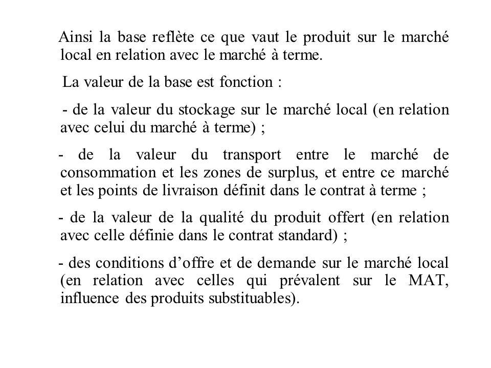 Ainsi la base reflète ce que vaut le produit sur le marché local en relation avec le marché à terme.