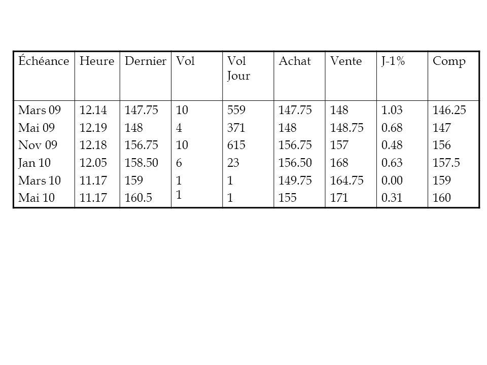 Échéance Heure. Dernier. Vol. Vol Jour. Achat. Vente. J-1% Comp. Mars 09. Mai 09. Nov 09.