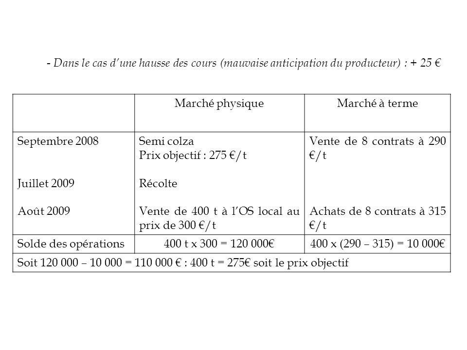 - Dans le cas d'une hausse des cours (mauvaise anticipation du producteur) : + 25 €