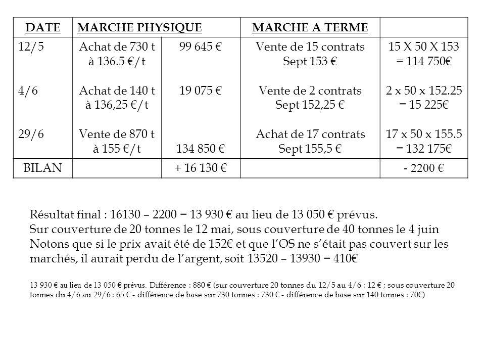 Achat de 17 contrats Sept 155,5 €