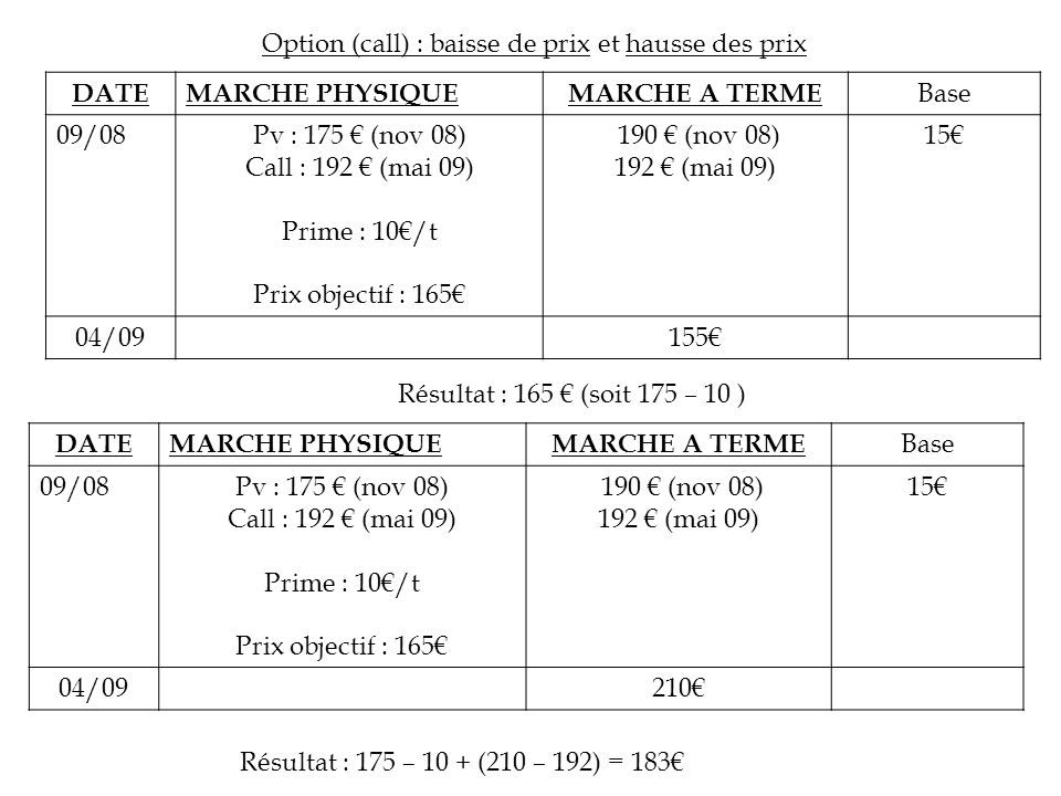 Option (call) : baisse de prix et hausse des prix