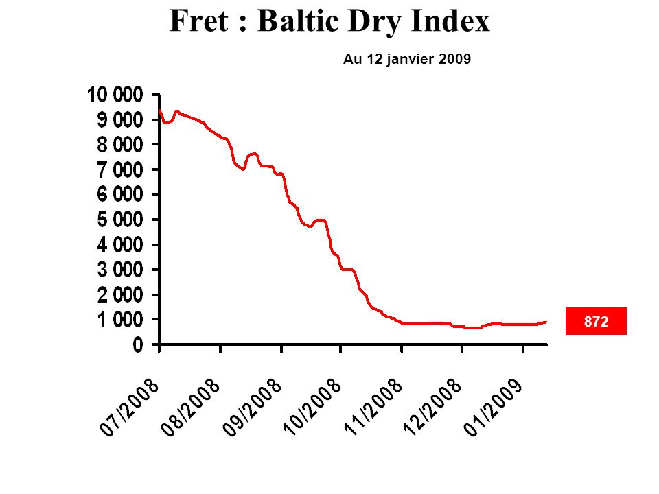 Fret : Baltic Dry Index Au 12 janvier 2009 872
