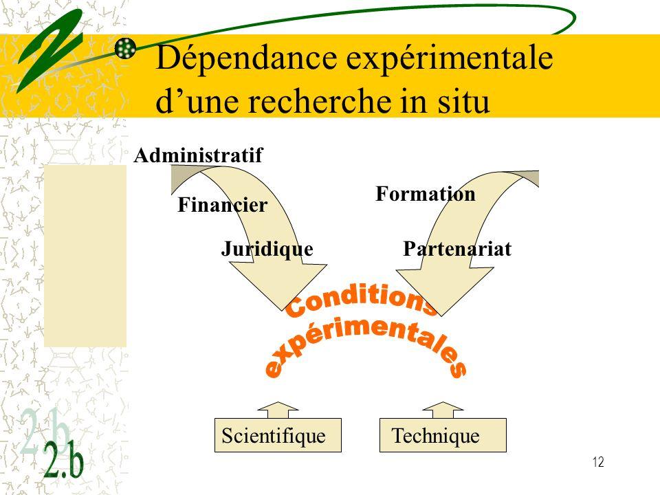 Dépendance expérimentale d'une recherche in situ