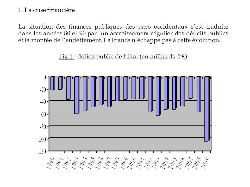 Fig 1 : déficit public de l'Etat (en milliards d'€)