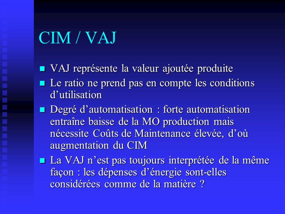 CIM / VAJ VAJ représente la valeur ajoutée produite