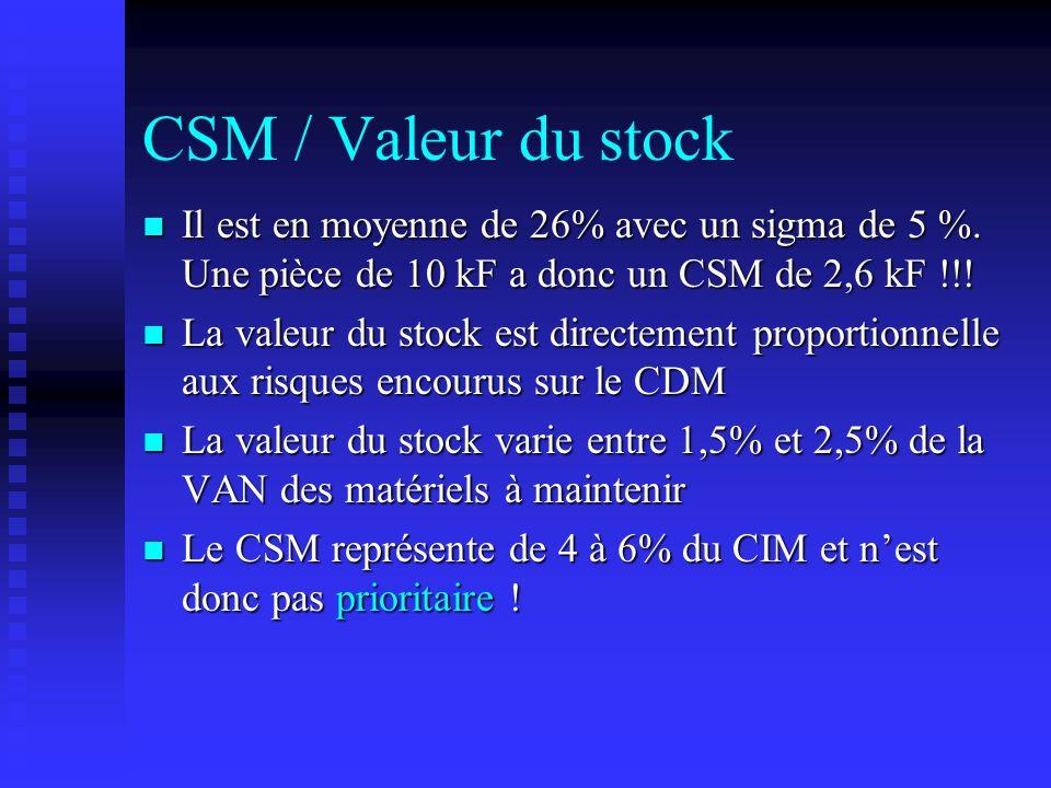 CSM / Valeur du stock Il est en moyenne de 26% avec un sigma de 5 %. Une pièce de 10 kF a donc un CSM de 2,6 kF !!!