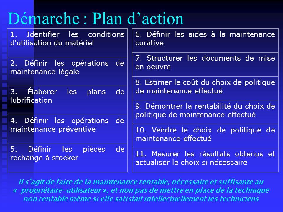 Démarche : Plan d'action