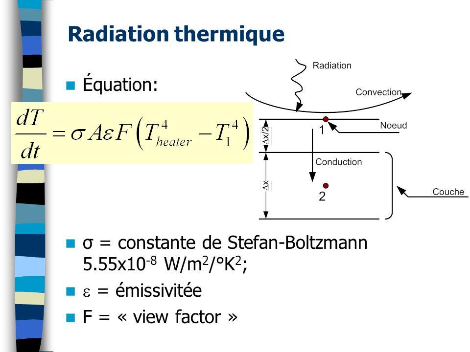 Radiation thermique Équation: