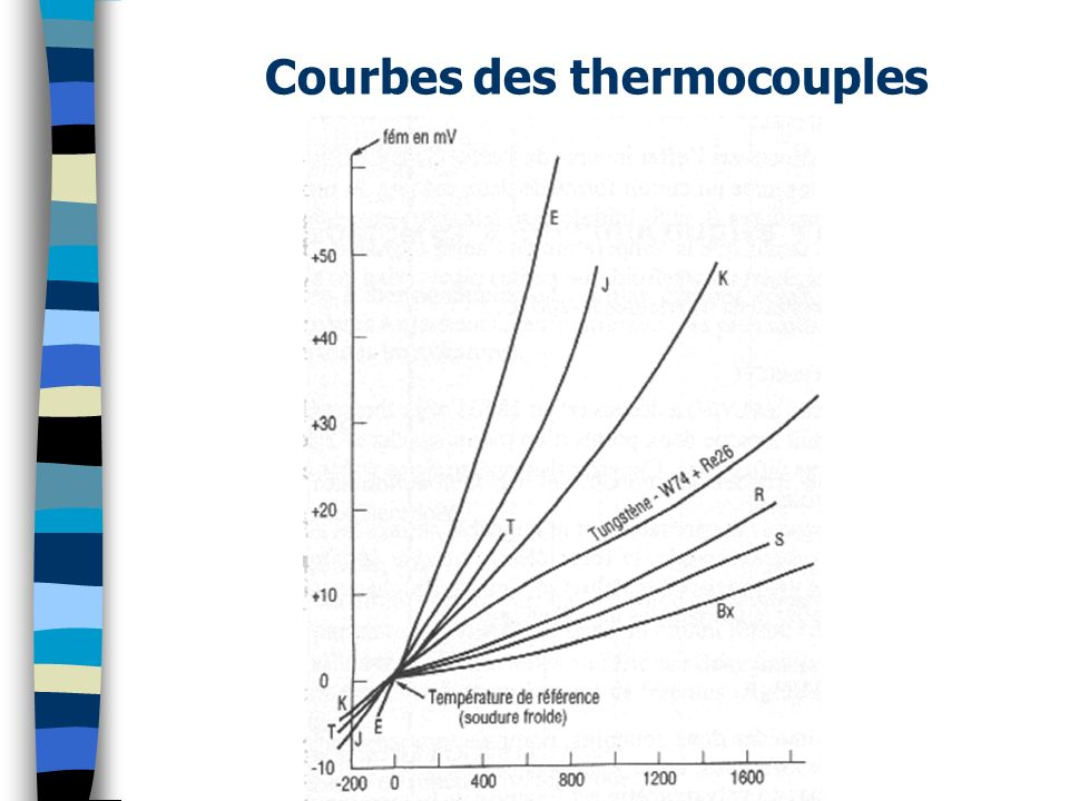 Courbes des thermocouples