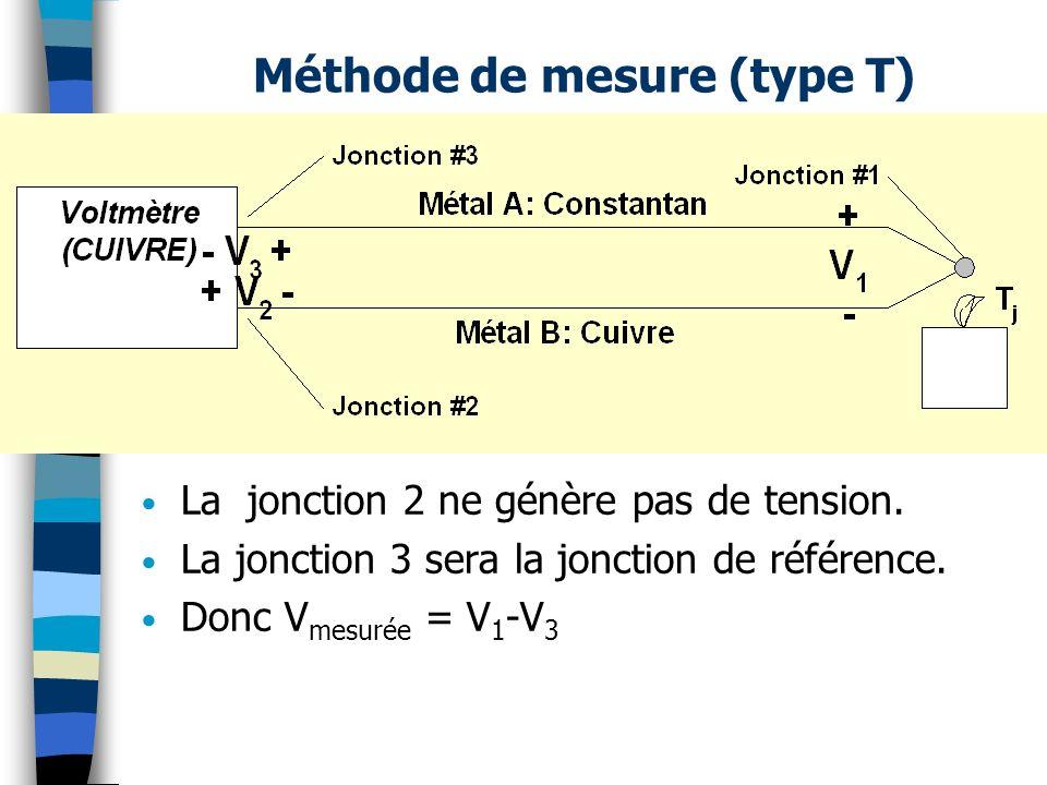 Méthode de mesure (type T)