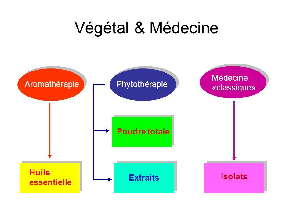 Végétal & Médecine Médecine «classique» Aromathérapie Phytothérapie