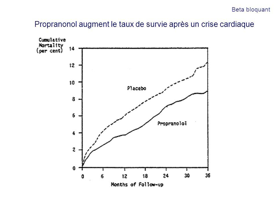 Propranonol augment le taux de survie après un crise cardiaque