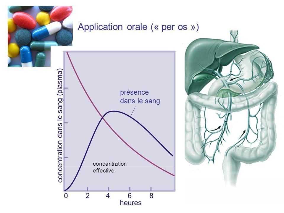 Application orale (« per os »)
