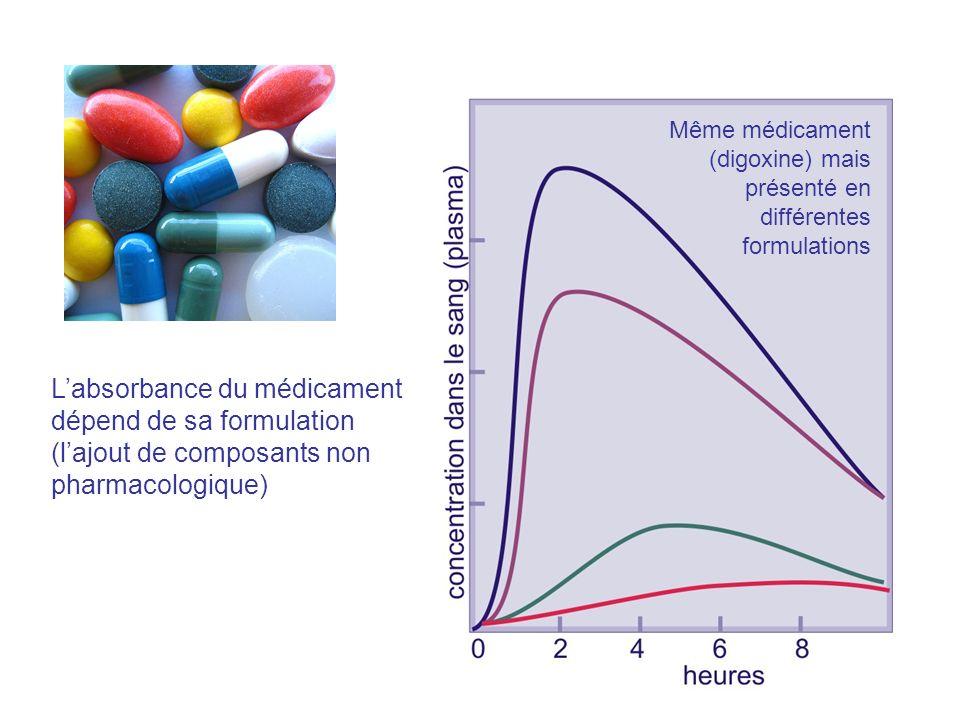 Même médicament (digoxine) mais présenté en différentes formulations. Figure 7;8.