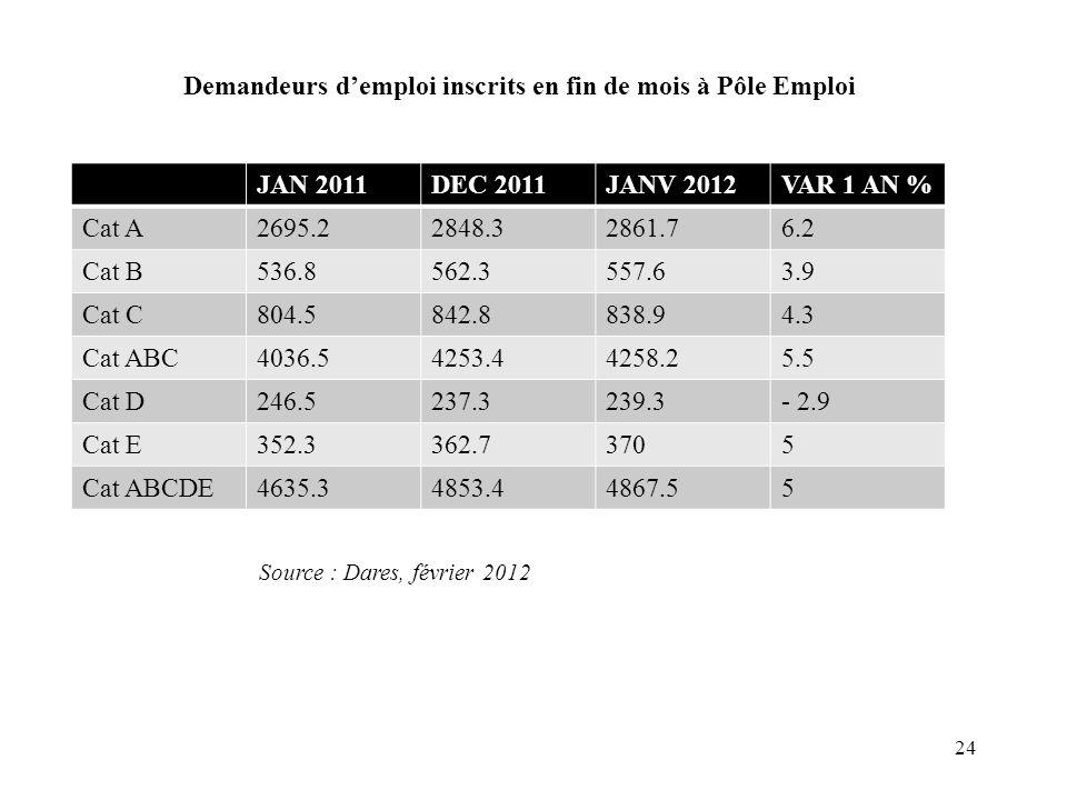 Demandeurs d'emploi inscrits en fin de mois à Pôle Emploi JAN 2011