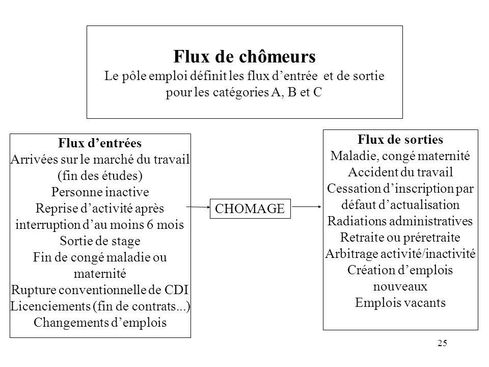 Flux de chômeurs Le pôle emploi définit les flux d'entrée et de sortie pour les catégories A, B et C
