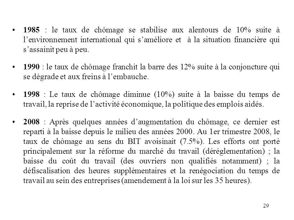 1985 : le taux de chômage se stabilise aux alentours de 10% suite à l'environnement international qui s'améliore et à la situation financière qui s'assainit peu à peu.