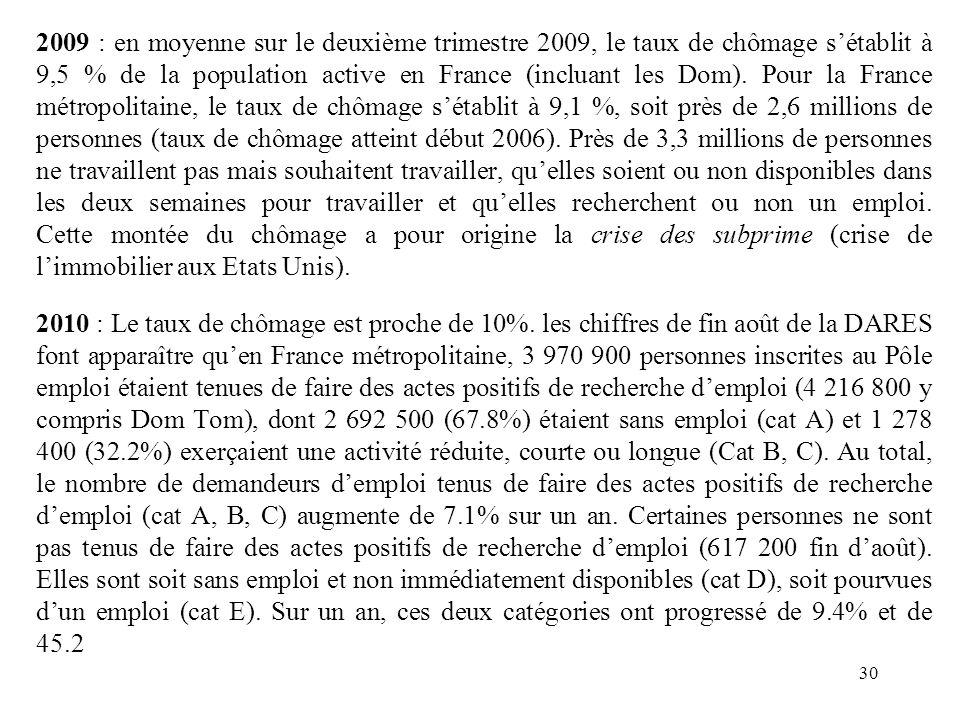 2009 : en moyenne sur le deuxième trimestre 2009, le taux de chômage s'établit à 9,5 % de la population active en France (incluant les Dom).