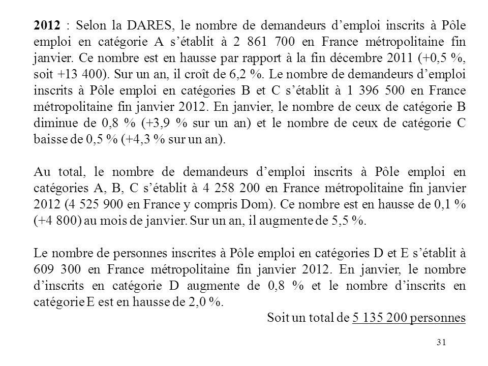 2012 : Selon la DARES, le nombre de demandeurs d'emploi inscrits à Pôle emploi en catégorie A s'établit à 2 861 700 en France métropolitaine fin janvier. Ce nombre est en hausse par rapport à la fin décembre 2011 (+0,5 %, soit +13 400). Sur un an, il croît de 6,2 %. Le nombre de demandeurs d'emploi inscrits à Pôle emploi en catégories B et C s'établit à 1 396 500 en France métropolitaine fin janvier 2012. En janvier, le nombre de ceux de catégorie B diminue de 0,8 % (+3,9 % sur un an) et le nombre de ceux de catégorie C baisse de 0,5 % (+4,3 % sur un an).
