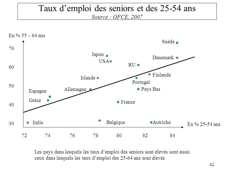 Taux d'emploi des seniors et des 25-54 ans Source : OFCE, 2007