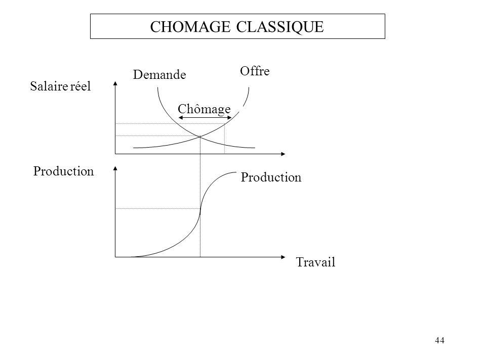 CHOMAGE CLASSIQUE Offre Demande Salaire réel Chômage Production