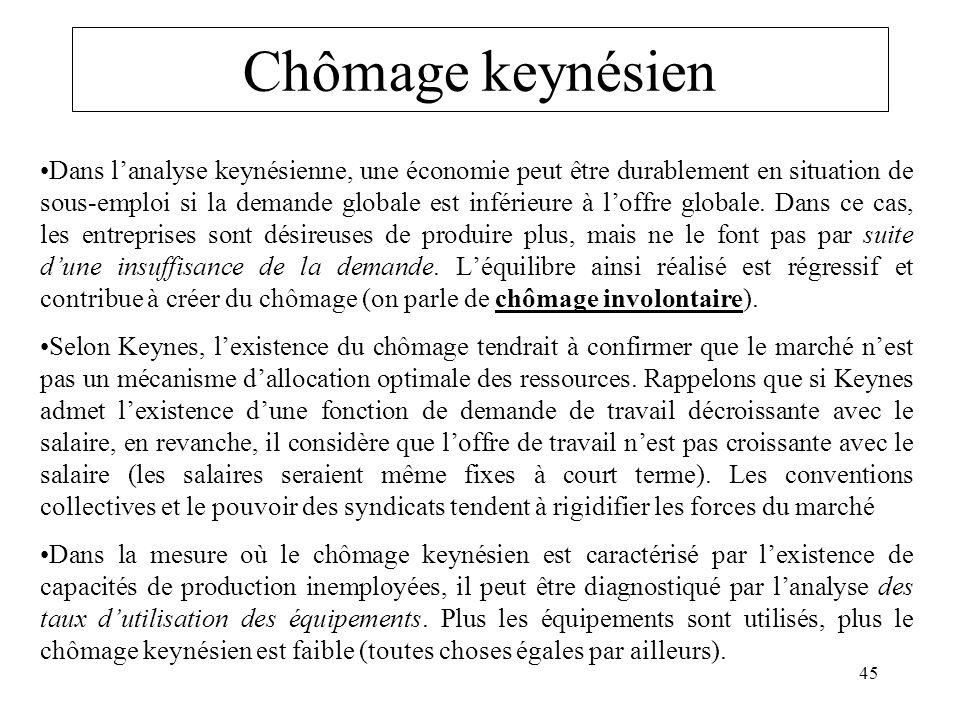 Chômage keynésien