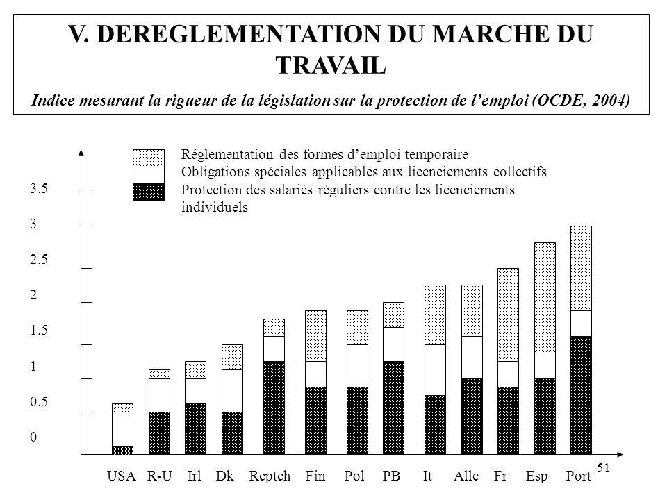 V. DEREGLEMENTATION DU MARCHE DU TRAVAIL