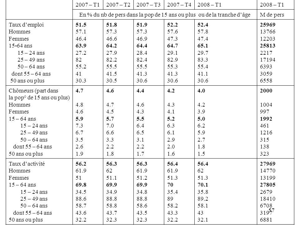 2007 – T1 2007 – T2. 2007 – T3. 2007 – T4. 2008 – T1. En % du nb de pers dans la pop de 15 ans ou plus ou de la tranche d'âge.