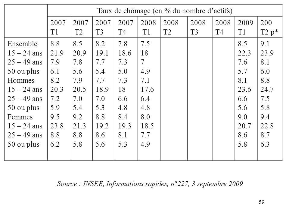 Taux de chômage (en % du nombre d'actifs) 2007 T1 T2 T3 T4 2008 2009