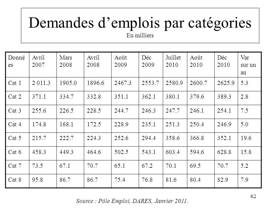 Demandes d'emplois par catégories En milliers