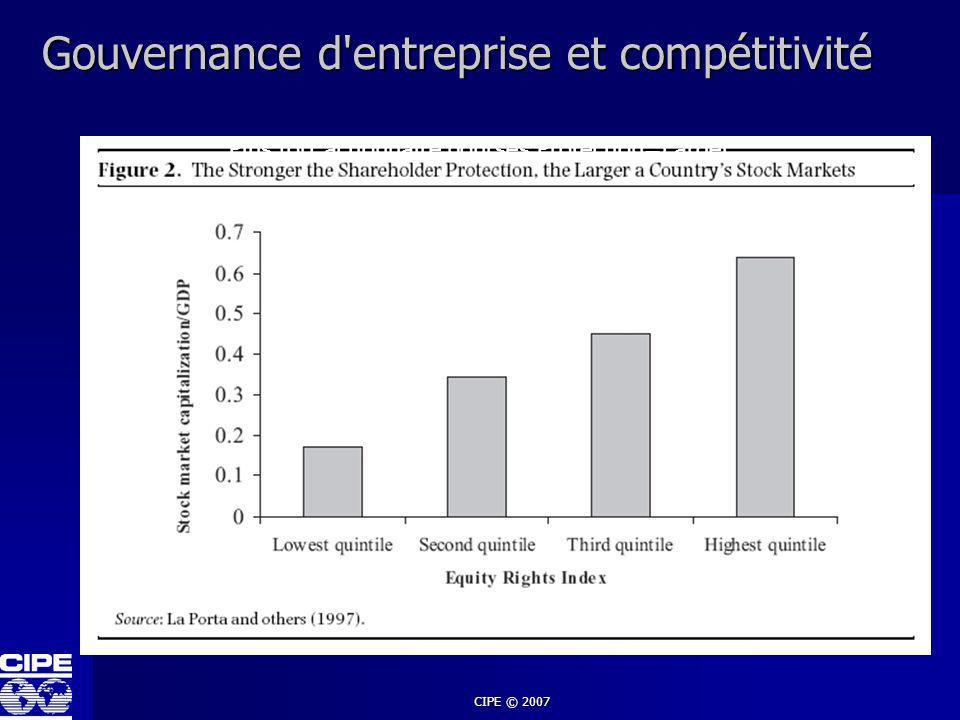 Gouvernance d entreprise et compétitivité