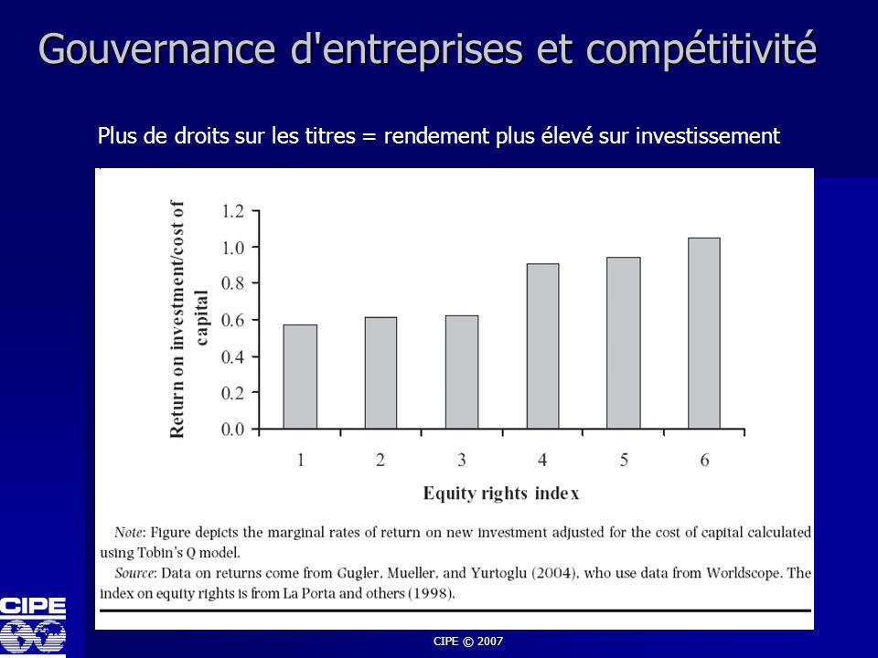 Gouvernance d entreprises et compétitivité