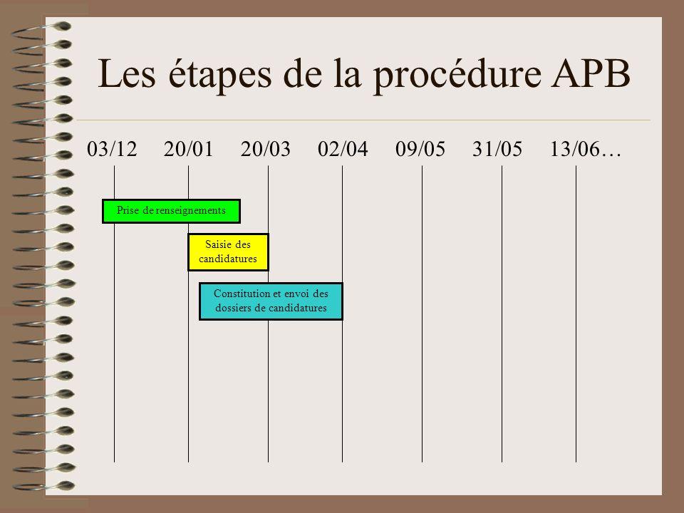 Les étapes de la procédure APB
