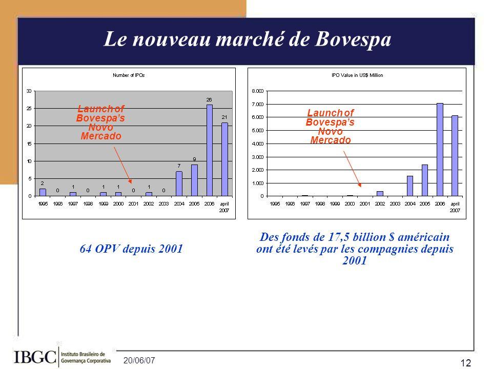 Le nouveau marché de Bovespa