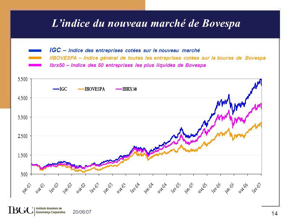 L'indice du nouveau marché de Bovespa
