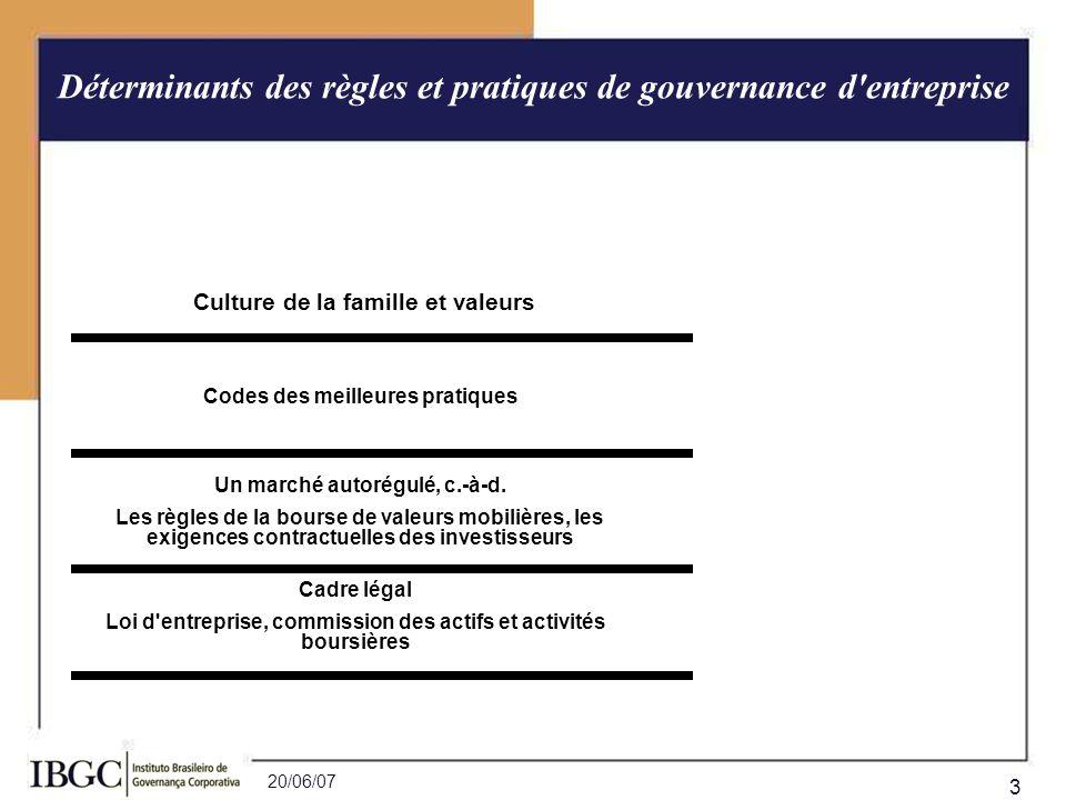 Déterminants des règles et pratiques de gouvernance d entreprise