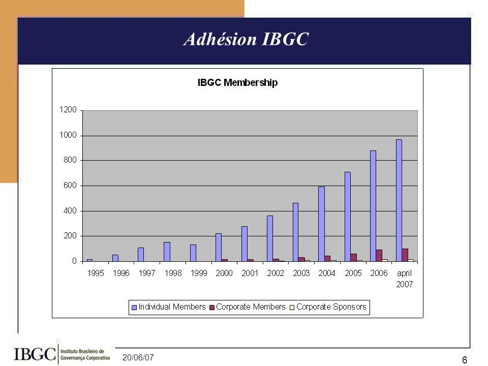 Adhésion IBGC 20/06/07