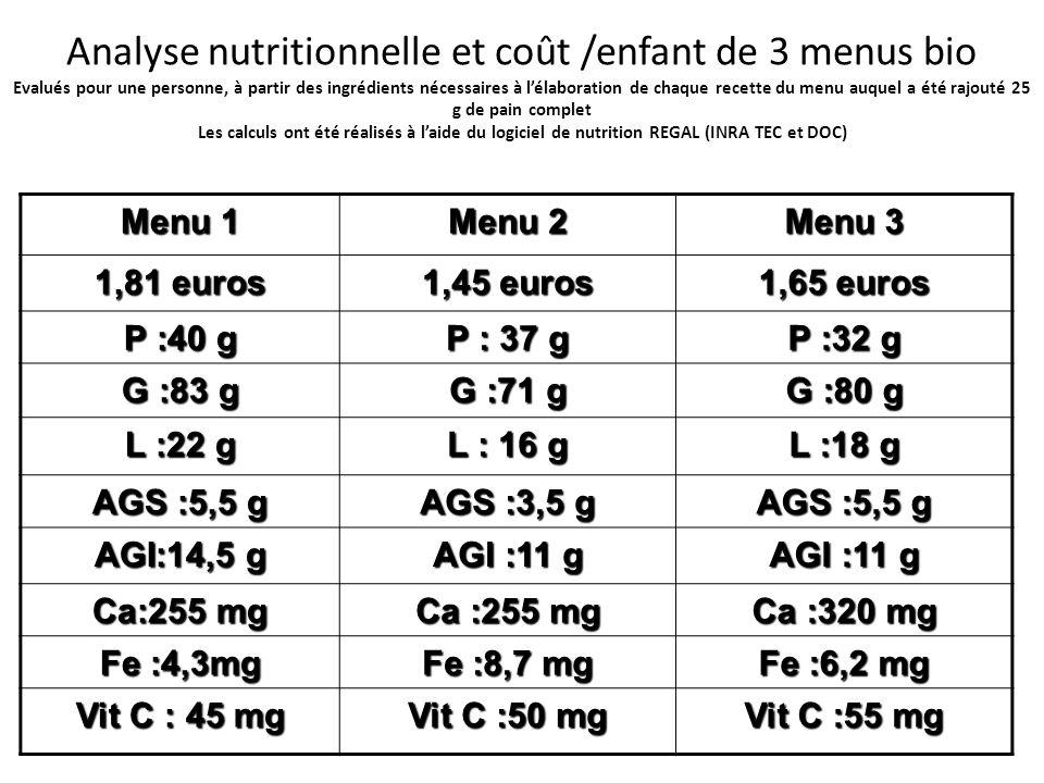 Analyse nutritionnelle et coût /enfant de 3 menus bio Evalués pour une personne, à partir des ingrédients nécessaires à l'élaboration de chaque recette du menu auquel a été rajouté 25 g de pain complet Les calculs ont été réalisés à l'aide du logiciel de nutrition REGAL (INRA TEC et DOC)