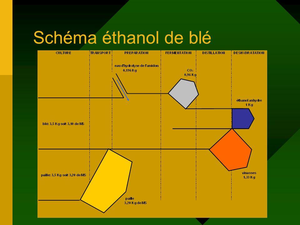 Schéma éthanol de blé